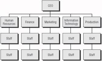 a comparison of the organizational structure of balconi coffee company and starbucks coffee Organizational structure of starbucks 5 this modified matrix structure works from mgt 230 101 at university of phoenix  starbucks coffee company (nd .