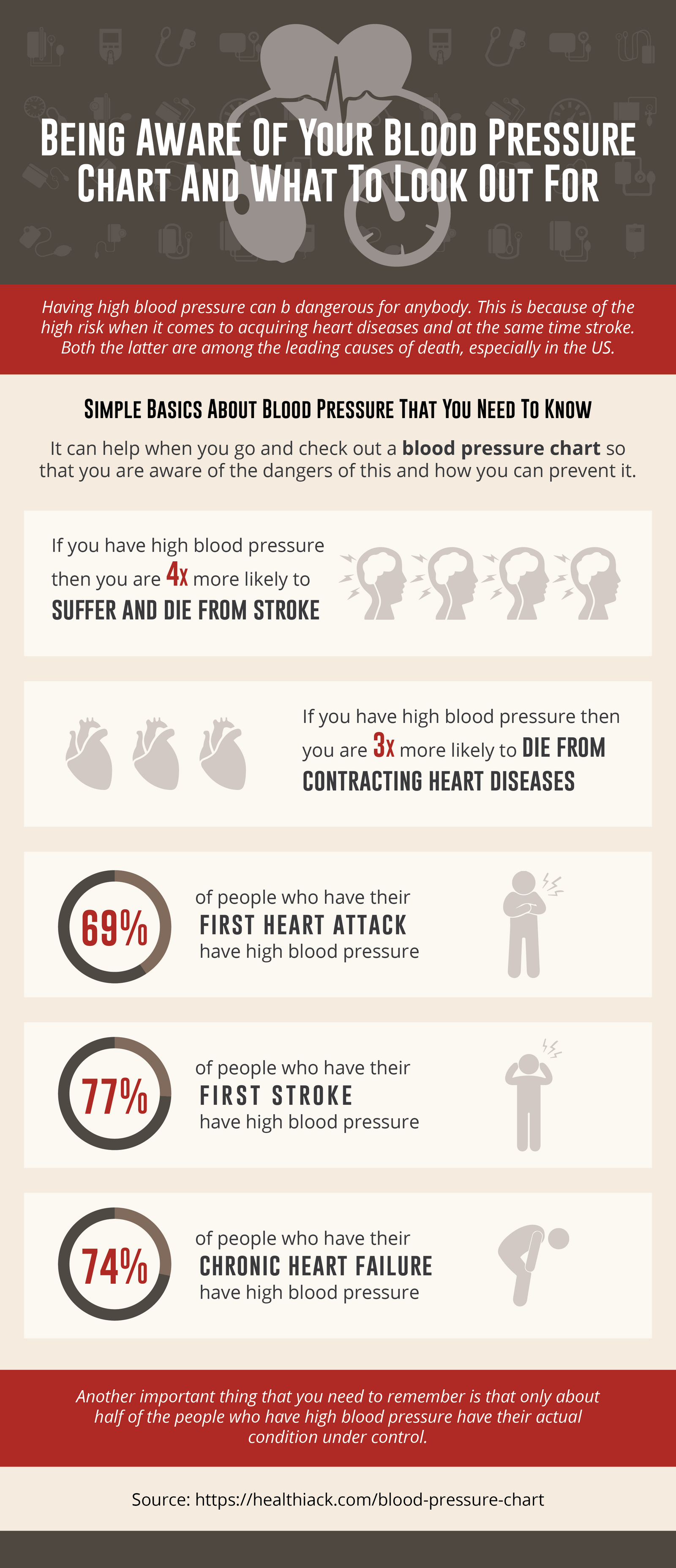 Step By Step Charts By Normal Blood Pressure Infogram