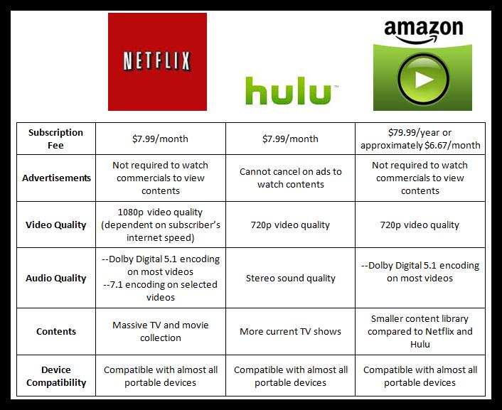 Netflix hulu amazon by jacob miller infogram