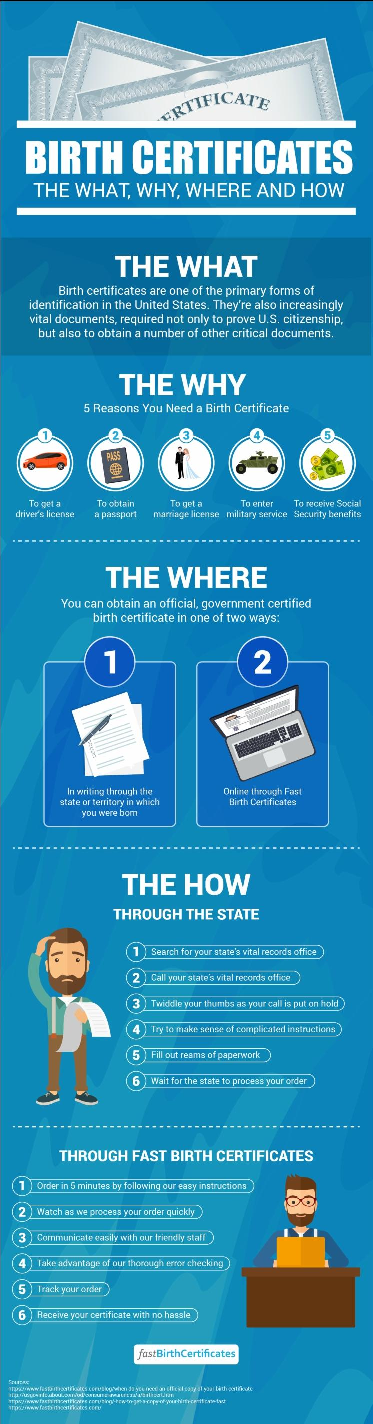 Get Your Birth Certificate When You Need It By Birth Certificate
