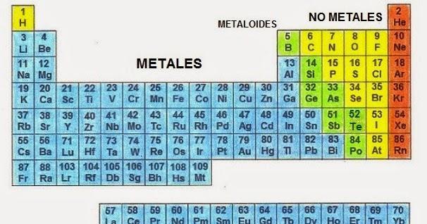 La tabla peridica by ernesto arauz juarez infogram r la tabla peridica se divide en bloques periodos grupos o familias metales metaloides no metales y gases nobles por mencionar algunos urtaz Image collections
