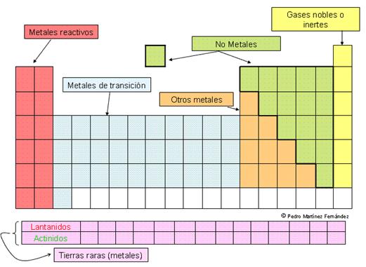 Del big bang a la tabla periodica by jar alvara infogram los elementos con propiedades similares estn distribuidos en columnas verticales que se denominan como grupos los cuales se identifican con nmeros urtaz Choice Image