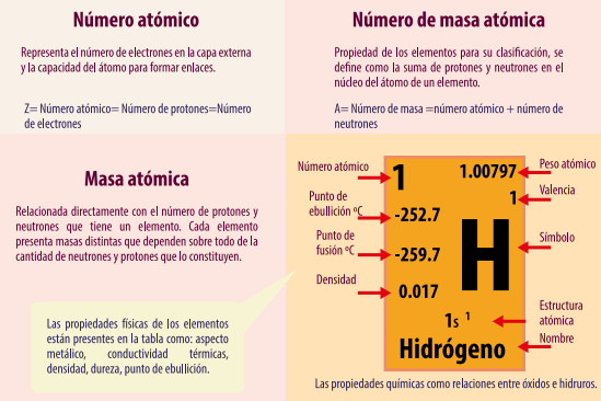 Tabla periodica con valencias y masa atomica images periodic table del big bang a la tabla periodica by jar alvara infogram los elementos de la tabla urtaz