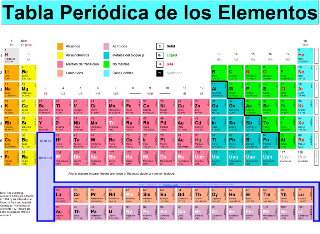 la tabla peridica actual es un sistema donde se clasifican los elementos conocidos hasta la fecha se colocan de izquierda a derecha y de arriba a abajo en - Tabla Periodica Y Estructura Atomica