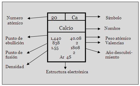 Actividad integradora del big bang a la tabla peridica by chio por lo general las tablas peridicas presentan un recuadro a manera de simbologa o clave indicando alrededor del mismo la informacinpropiedades que urtaz Gallery