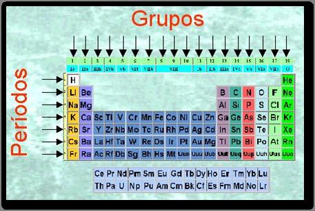 Actividad integradora del big bang a la tabla peridica by chio los periodos nos indican los niveles energticos se designan como nmeros arbigos y corresponden a las filas horizontales de la tabla peridica urtaz Image collections