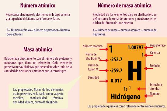 Tabla periodica by elsa veronica alvarez del castillo infogram son caractersticas propias de dichos elementos que varan de acuerdo a su posicin en la tabla peridica o sea dependiendo de su nmero atmico urtaz Choice Image