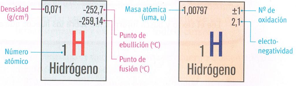 Maldonadosietefranciscom14s2 delbigbangalatablaperiodica by estados o fases por los cuales pasa una sustancia por el cambio de temperatura o presin estos estados son solidoliquido gaseoso y plasmtica urtaz Image collections